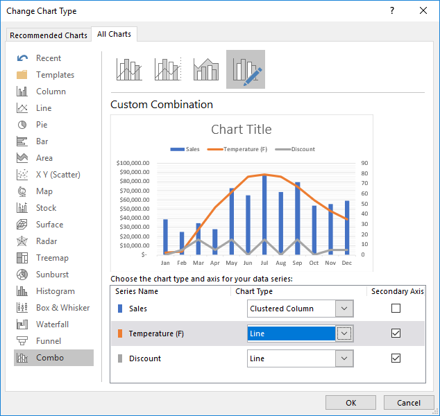 How to Create Excel Chart with Secondary Axis - Step by Step