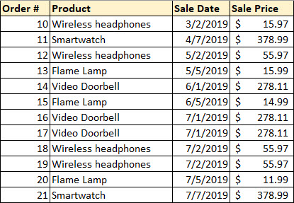 Orders Sales Example Excel Table
