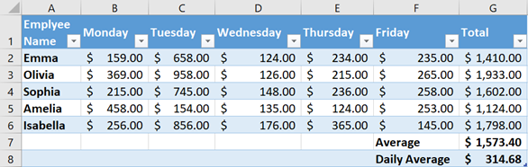 Formulas to return exact daily average