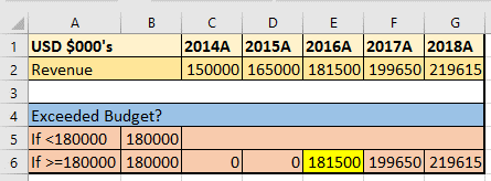 How to shows income in 2016 if it was above budget