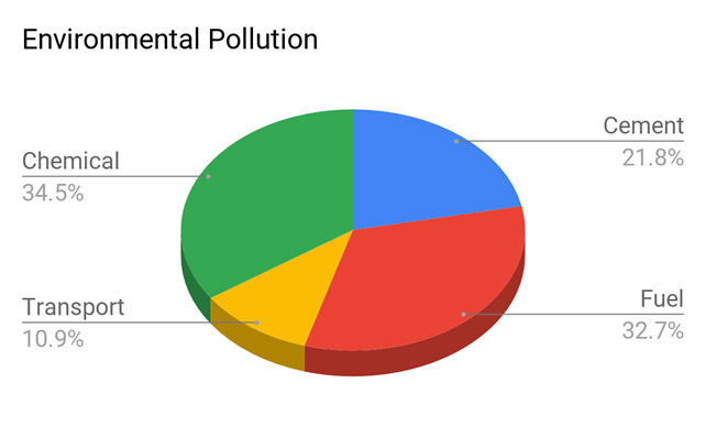 Pollution-differences-by-industry