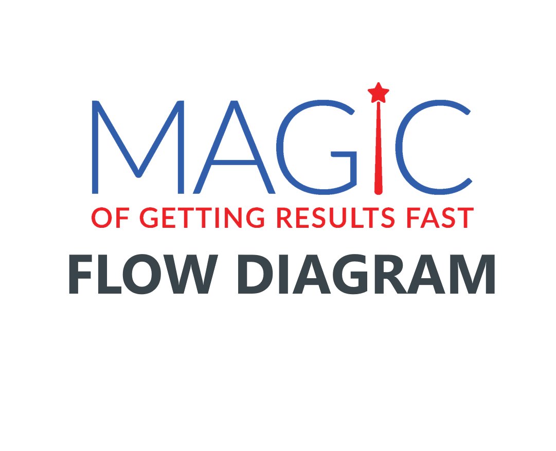 Magic Of Getting Fast Results Flow Diagram