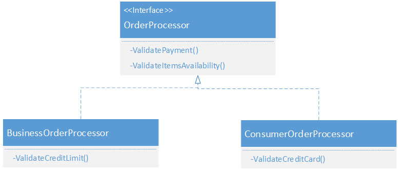 How to Create UML Class Case Diagram for ECommerce Store