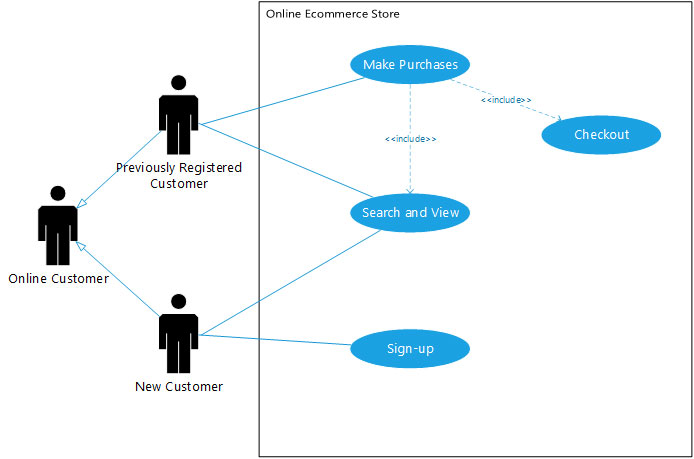 Sample UML Use Case Diagram Created In Microsoft Visio