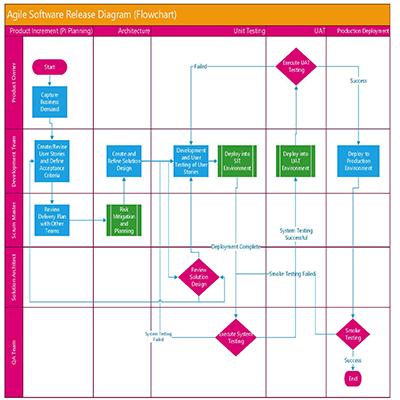Visio - Agile Release Process Flowchart Diagram