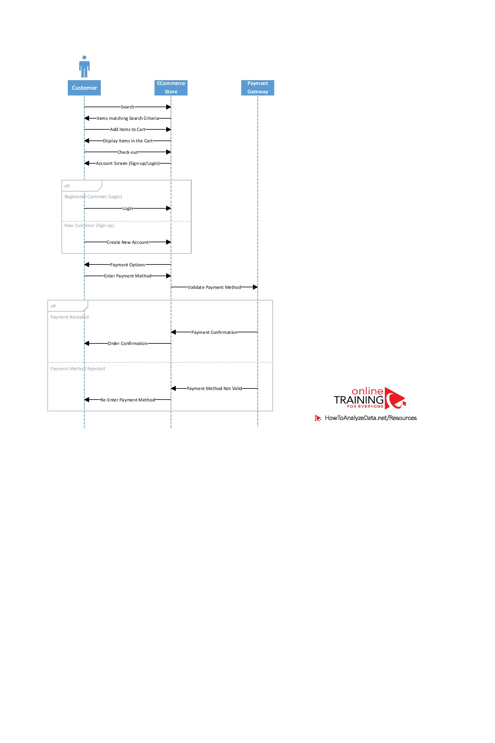 Visio - UML - Sequence Diagram v3.1-page-001